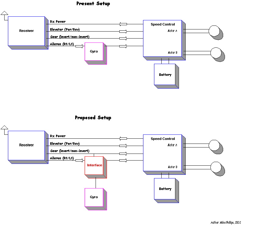 battlebotshere is a visio block diagram